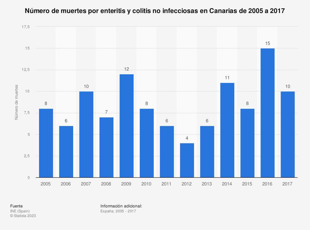 Estadística: Número de muertes por enteritis y colitis no infecciosas en Canarias de 2005 a 2017 | Statista