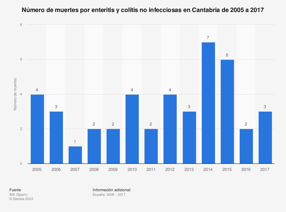 Estadística: Número de muertes por enteritis y colitis no infecciosas en Cantabria de 2005 a 2017 | Statista