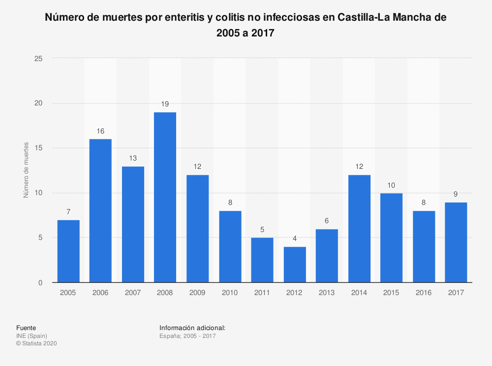 Estadística: Número de muertes por enteritis y colitis no infecciosas en Castilla-La Mancha de 2005 a 2017 | Statista