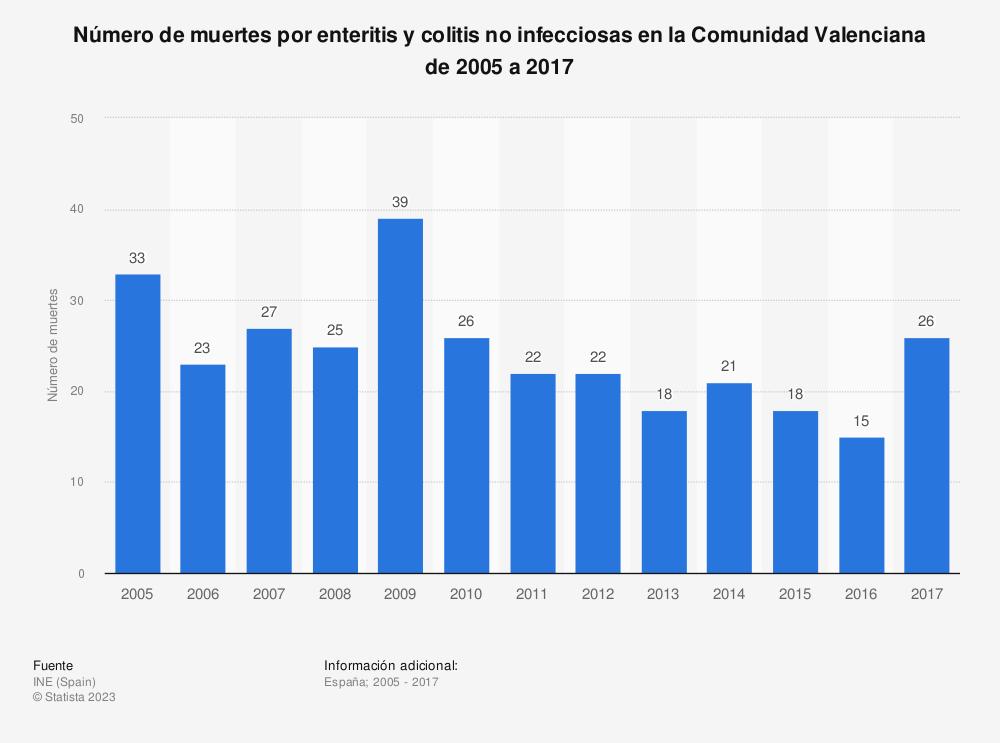 Estadística: Número de muertes por enteritis y colitis no infecciosas en la Comunidad Valenciana de 2005 a 2017 | Statista