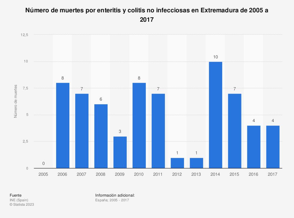 Estadística: Número de muertes por enteritis y colitis no infecciosas en Extremadura de 2005 a 2017 | Statista