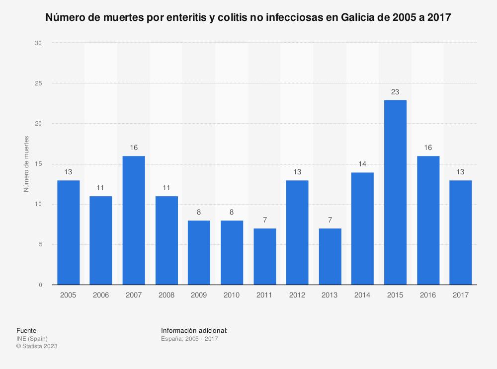 Estadística: Número de muertes por enteritis y colitis no infecciosas en Galicia de 2005 a 2017 | Statista