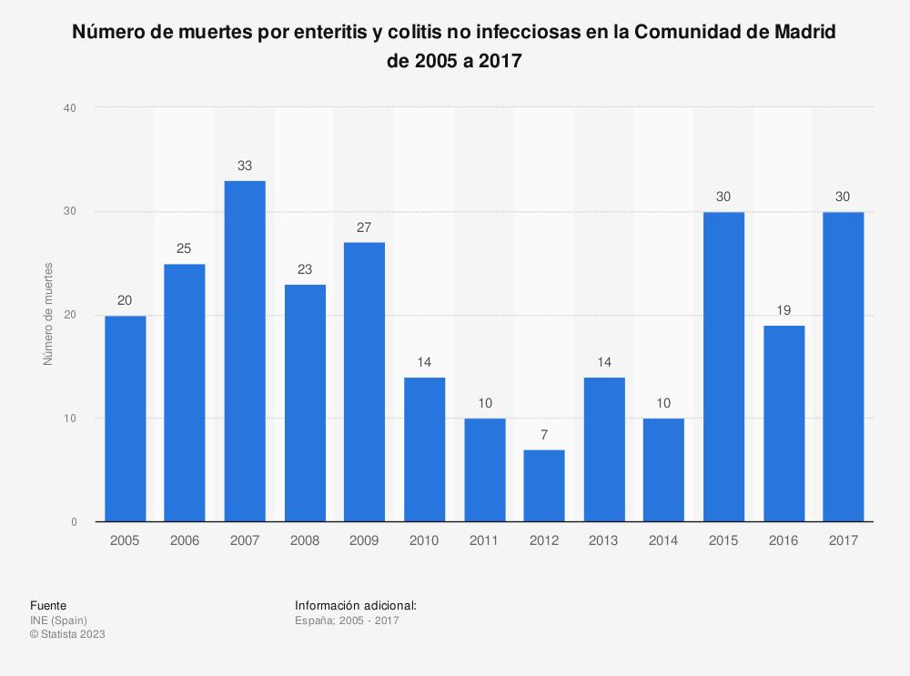 Estadística: Número de muertes por enteritis y colitis no infecciosas en la Comunidad de Madrid de 2005 a 2017 | Statista