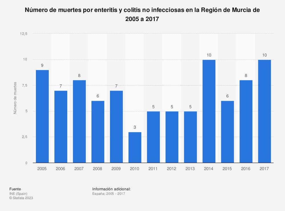 Estadística: Número de muertes por enteritis y colitis no infecciosas en la Región de Murcia de 2005 a 2017 | Statista