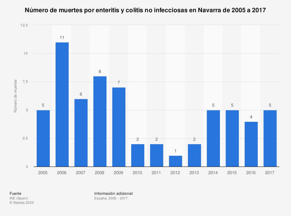 Estadística: Número de muertes por enteritis y colitis no infecciosas en Navarra de 2005 a 2017 | Statista