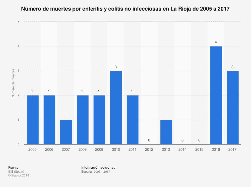 Estadística: Número de muertes por enteritis y colitis no infecciosas en La Rioja de 2005 a 2017 | Statista