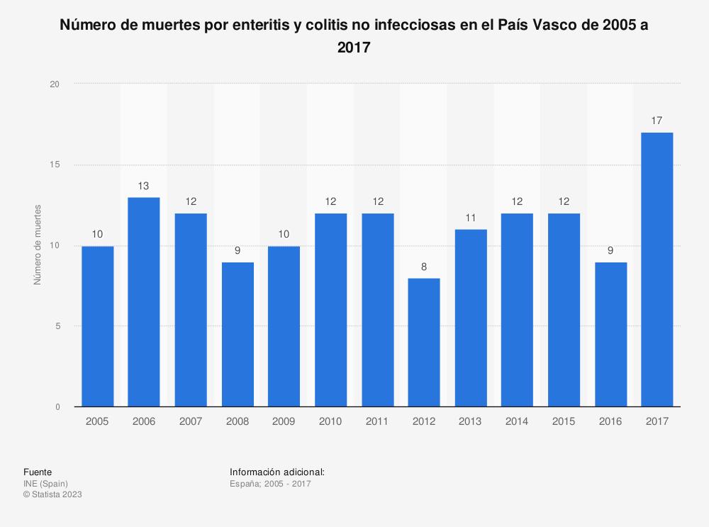 Estadística: Número de muertes por enteritis y colitis no infecciosas en el País Vasco de 2005 a 2017 | Statista