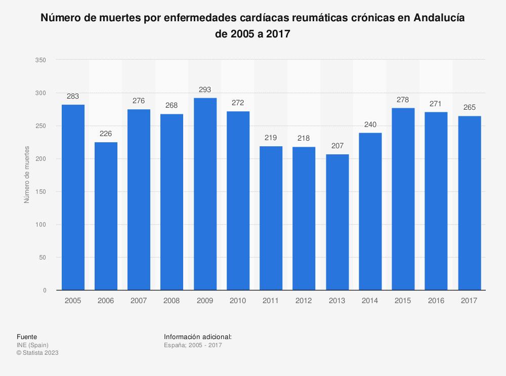 Estadística: Número de muertes por enfermedades cardíacas reumáticas crónicas en Andalucía de 2005 a 2017 | Statista