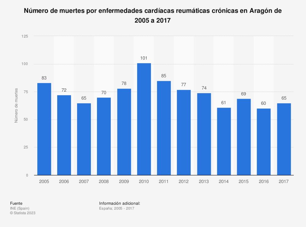 Estadística: Número de muertes por enfermedades cardíacas reumáticas crónicas en Aragón de 2005 a 2017 | Statista