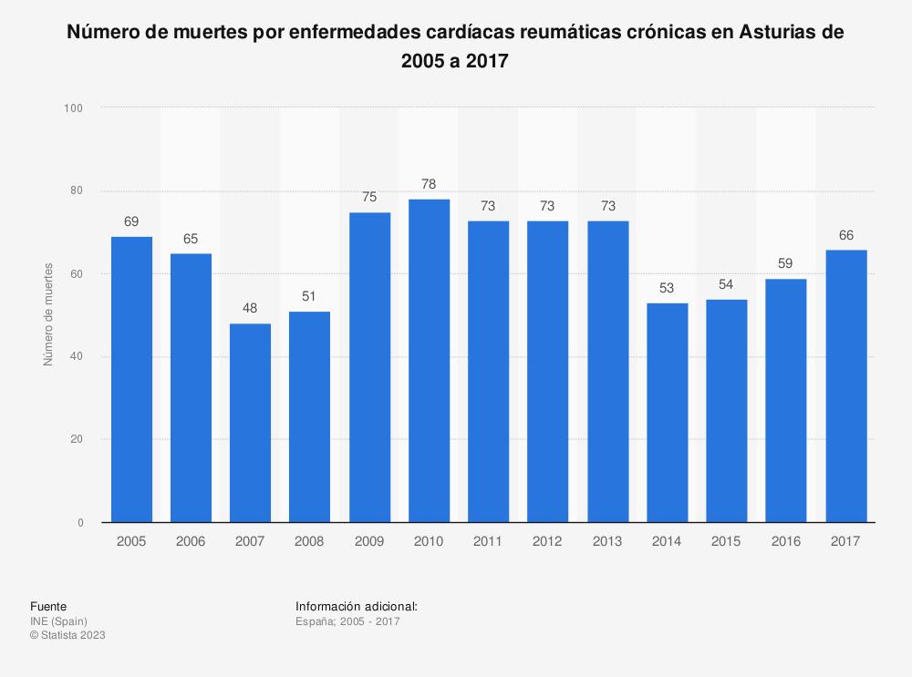 Estadística: Número de muertes por enfermedades cardíacas reumáticas crónicas en Asturias de 2005 a 2017 | Statista