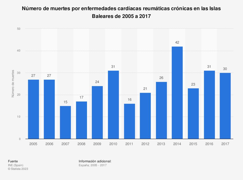 Estadística: Número de muertes por enfermedades cardíacas reumáticas crónicas en las Islas Baleares de 2005 a 2017 | Statista