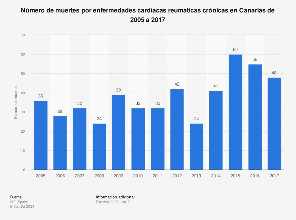 Estadística: Número de muertes por enfermedades cardíacas reumáticas crónicas en Canarias de 2005 a 2017 | Statista