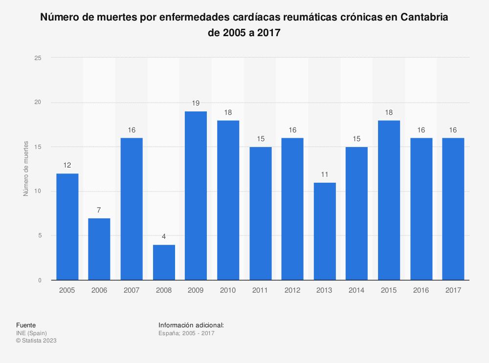 Estadística: Número de muertes por enfermedades cardíacas reumáticas crónicas en Cantabria de 2005 a 2017 | Statista