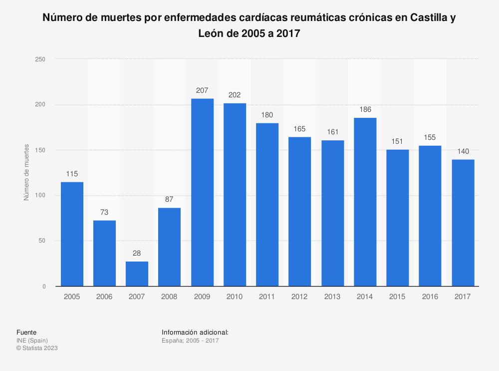 Estadística: Número de muertes por enfermedades cardíacas reumáticas crónicas en Castilla y León de 2005 a 2017 | Statista