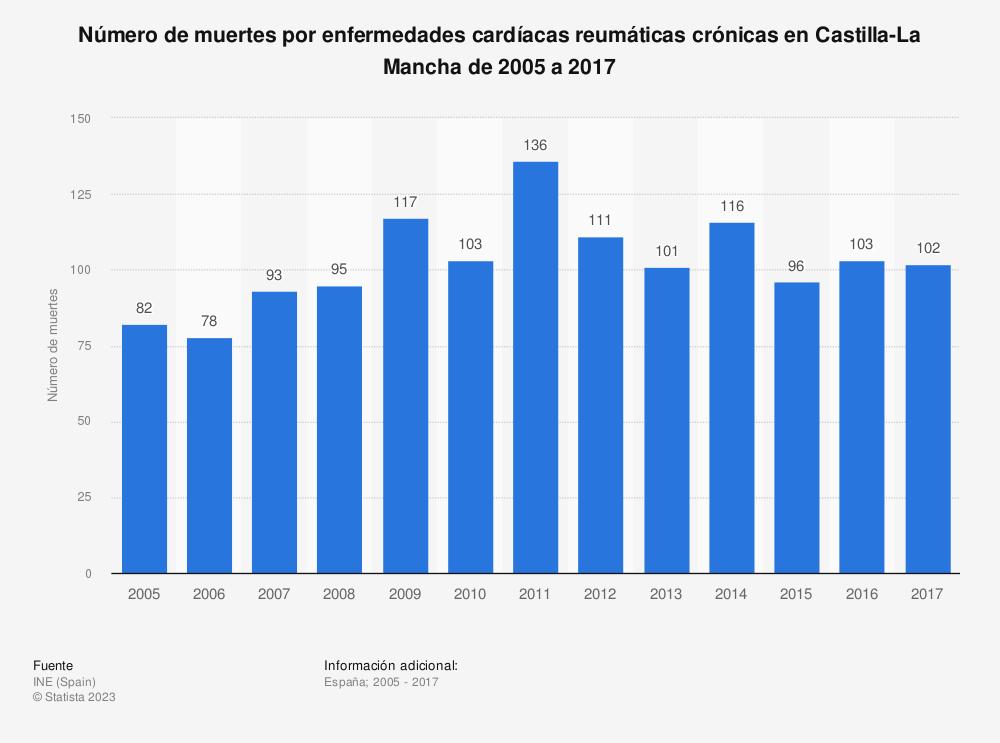Estadística: Número de muertes por enfermedades cardíacas reumáticas crónicas en Castilla-La Mancha de 2005 a 2017 | Statista