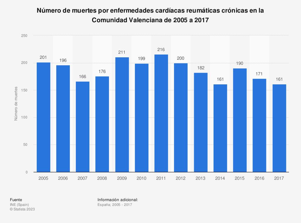 Estadística: Número de muertes por enfermedades cardíacas reumáticas crónicas en la Comunidad Valenciana de 2005 a 2017 | Statista