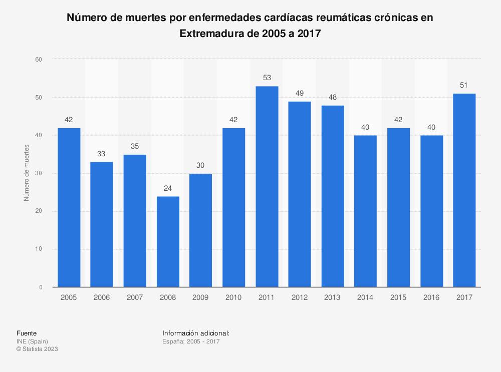 Estadística: Número de muertes por enfermedades cardíacas reumáticas crónicas en Extremadura de 2005 a 2017 | Statista