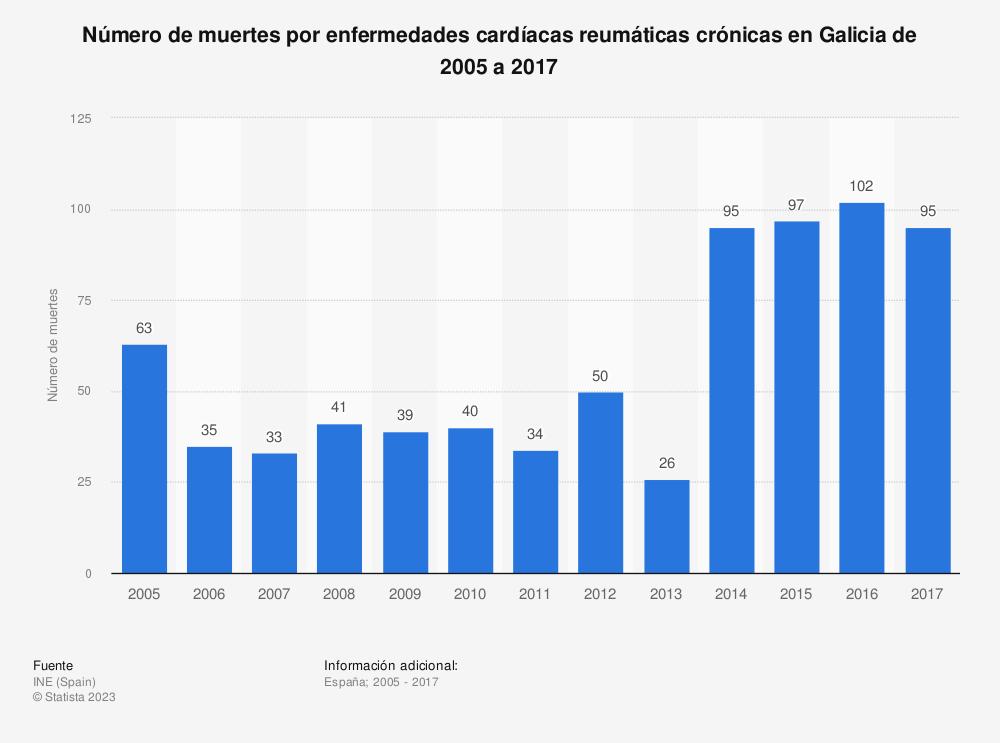 Estadística: Número de muertes por enfermedades cardíacas reumáticas crónicas en Galicia de 2005 a 2017 | Statista