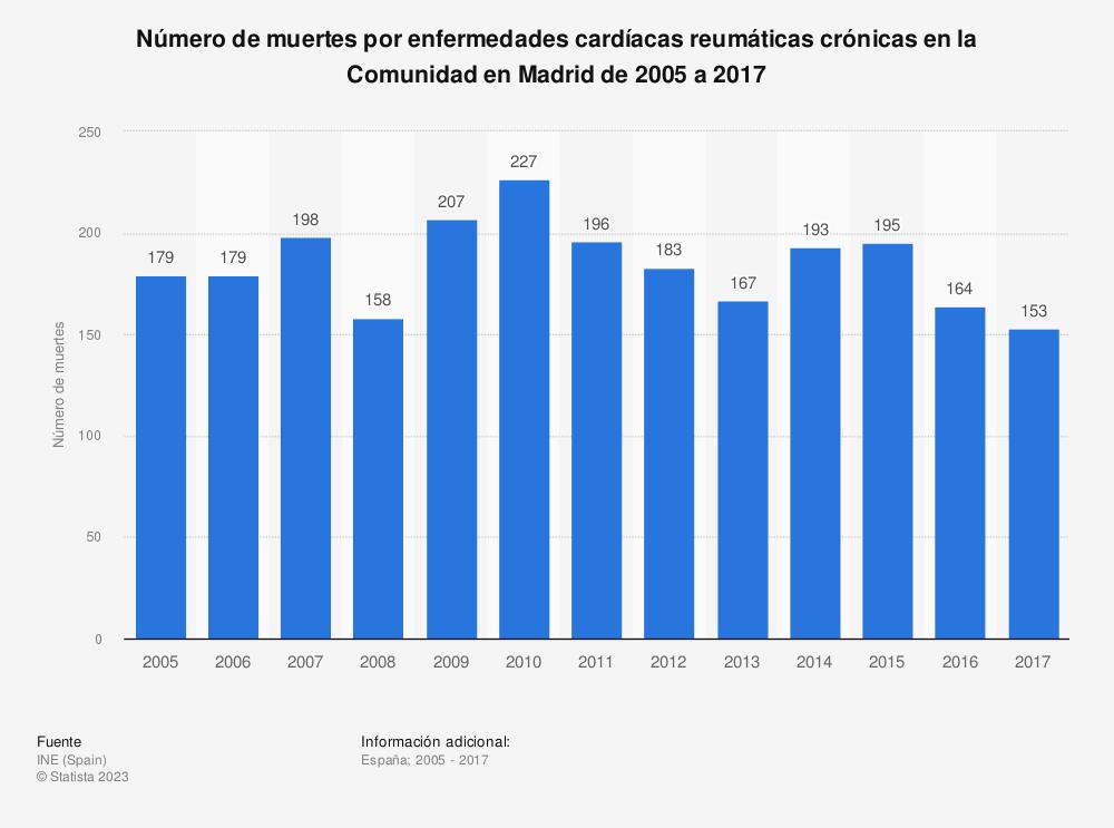 Estadística: Número de muertes por enfermedades cardíacas reumáticas crónicas en la Comunidad en Madrid de 2005 a 2017 | Statista