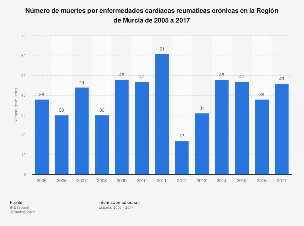 Estadística: Número de muertes por enfermedades cardíacas reumáticas crónicas en la Región de Murcia de 2005 a 2017 | Statista