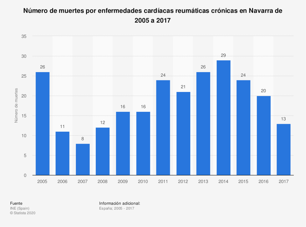 Estadística: Número de muertes por enfermedades cardíacas reumáticas crónicas en Navarra de 2005 a 2017 | Statista