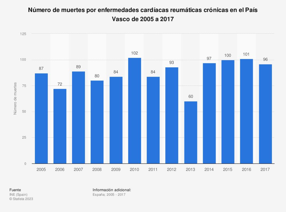 Estadística: Número de muertes por enfermedades cardíacas reumáticas crónicas en el País Vasco de 2005 a 2017 | Statista