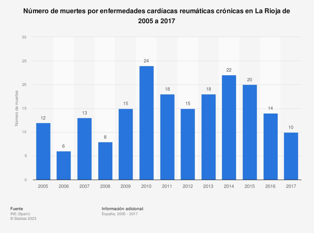 Estadística: Número de muertes por enfermedades cardíacas reumáticas crónicas en La Rioja de 2005 a 2017 | Statista