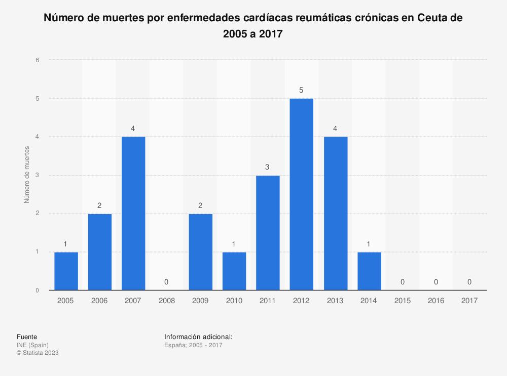 Estadística: Número de muertes por enfermedades cardíacas reumáticas crónicas en Ceuta de 2005 a 2017 | Statista