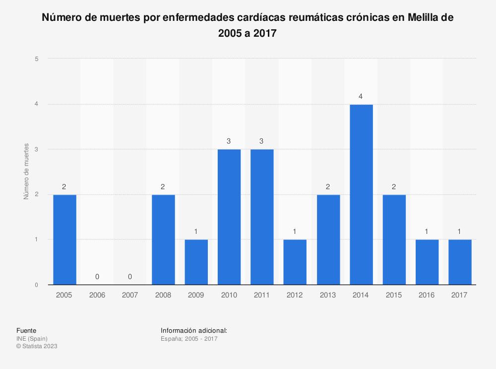 Estadística: Número de muertes por enfermedades cardíacas reumáticas crónicas en Melilla de 2005 a 2017 | Statista