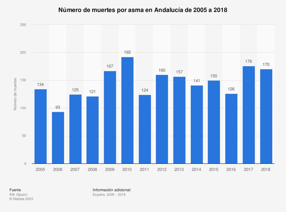 Estadística: Número de muertes por asma en Andalucía de 2005 a 2018 | Statista
