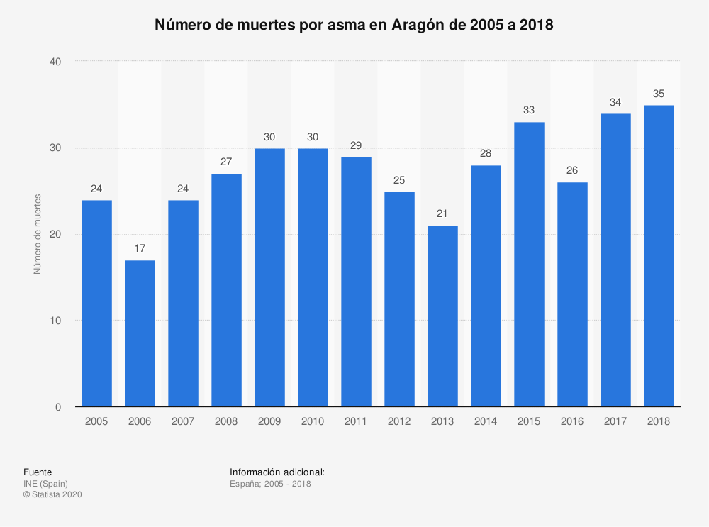 Estadística: Número de muertes por asma en Aragón de 2005 a 2018 | Statista