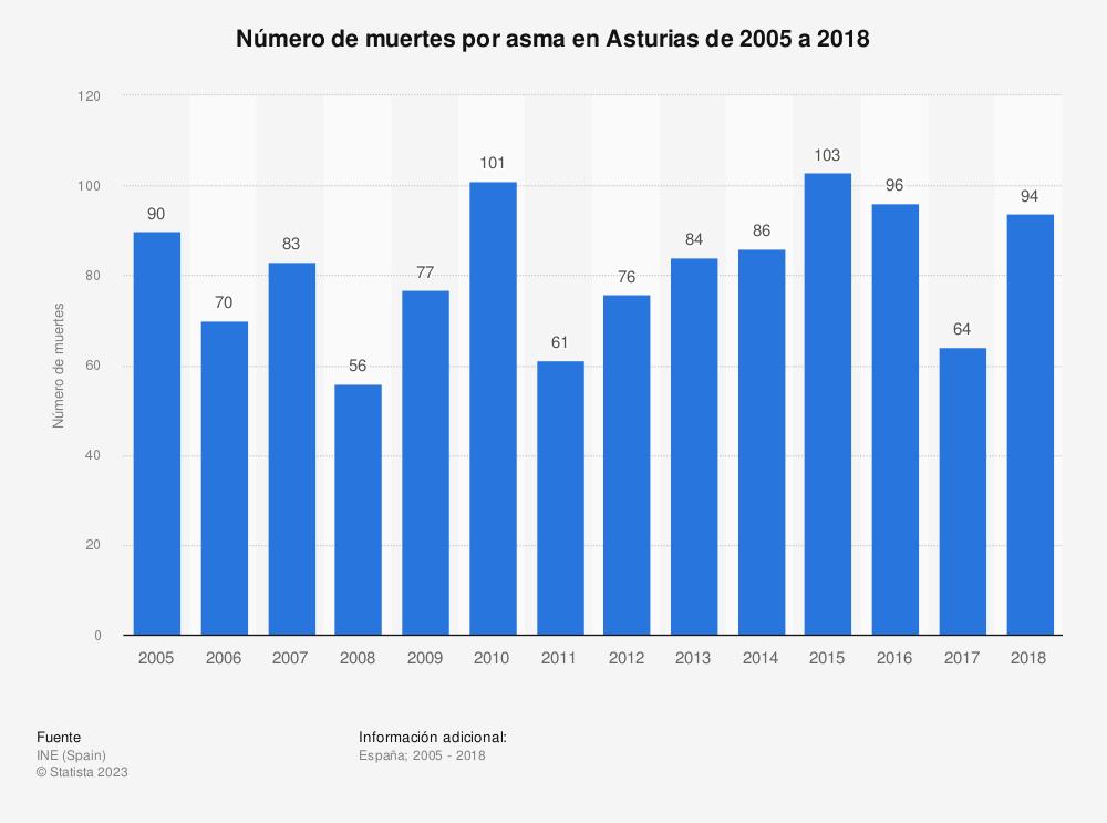 Estadística: Número de muertes por asma en Asturias de 2005 a 2018 | Statista