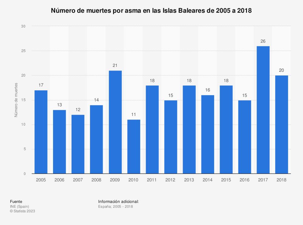 Estadística: Número de muertes por asma en las Islas Baleares de 2005 a 2017 | Statista