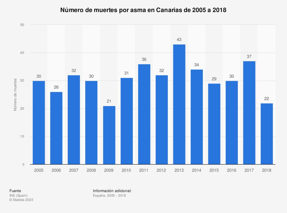 Estadística: Número de muertes por asma en Canarias de 2005 a 2017 | Statista