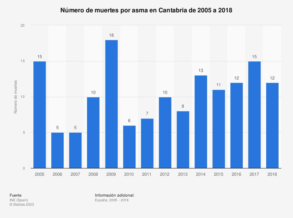 Estadística: Número de muertes por asma en Cantabria de 2005 a 2018 | Statista
