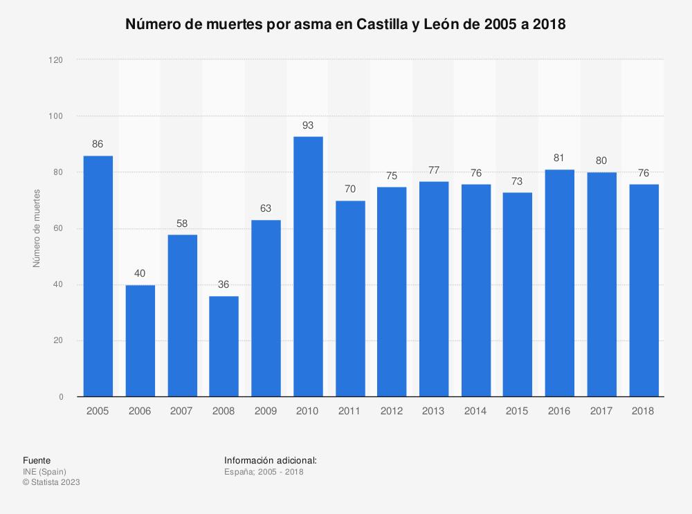 Estadística: Número de muertes por asma en Castilla y León de 2005 a 2018 | Statista