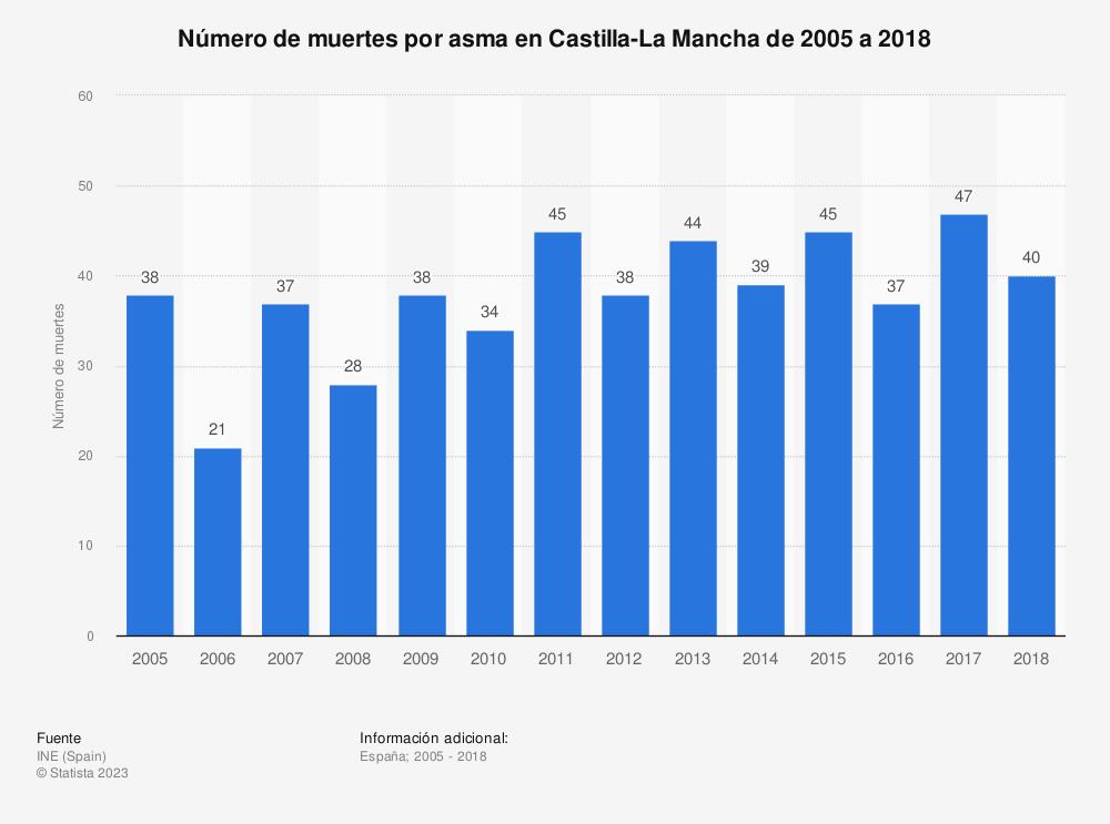Estadística: Número de muertes por asma en Castilla-La Mancha de 2005 a 2018 | Statista