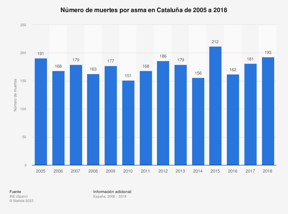 Estadística: Número de muertes por asma en Cataluña de 2005 a 2018 | Statista