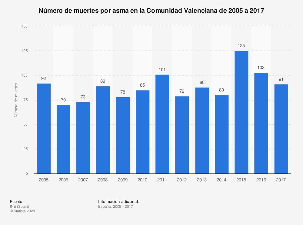 Estadística: Número de muertes por asma en la Comunidad Valenciana de 2005 a 2017 | Statista