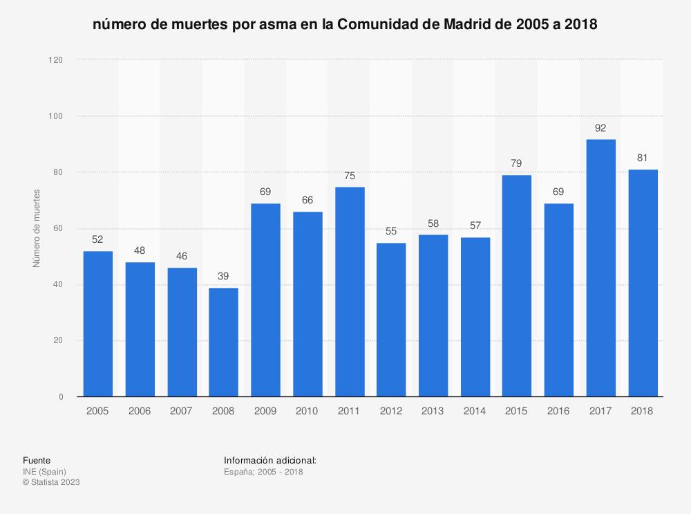 Estadística: número de muertes por asma en la Comunidad de Madrid de 2005 a 2018 | Statista