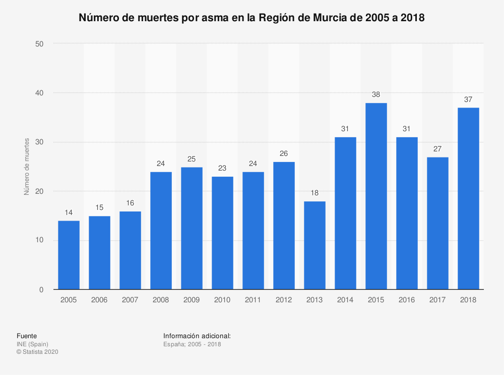 Estadística: Número de muertes por asma en la Región de Murcia de 2005 a 2017 | Statista