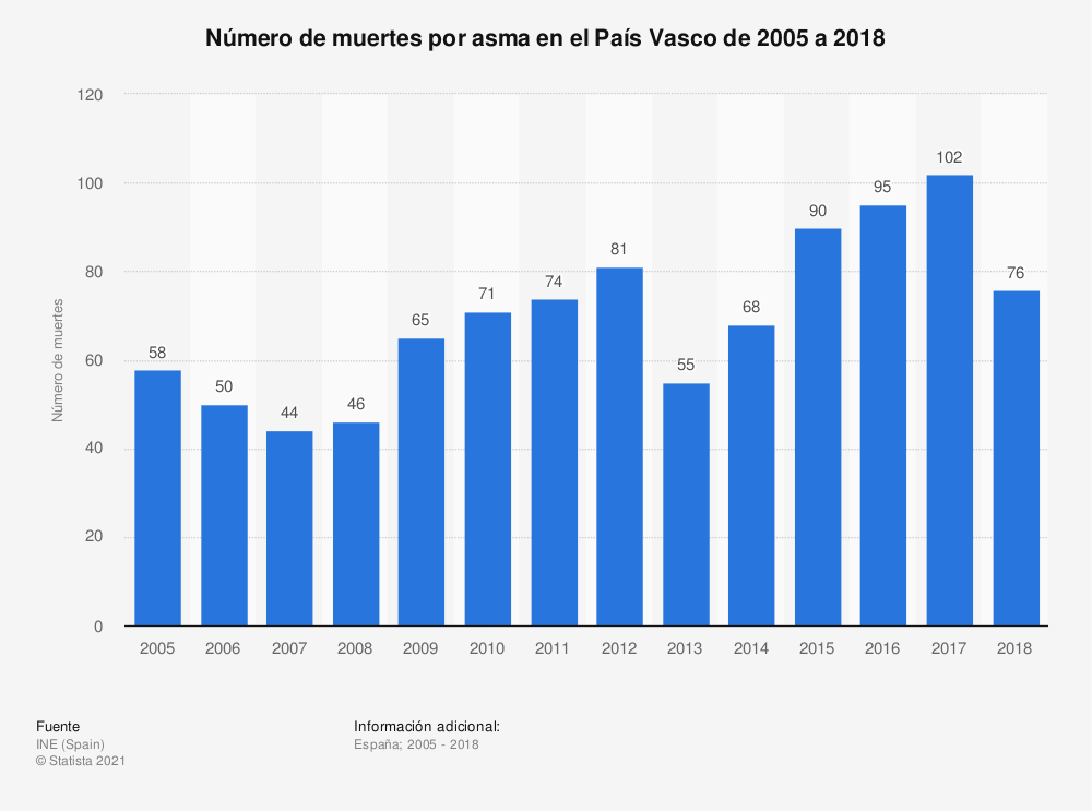 Estadística: Número de muertes por asma en el País Vasco de 2005 a 2018 | Statista