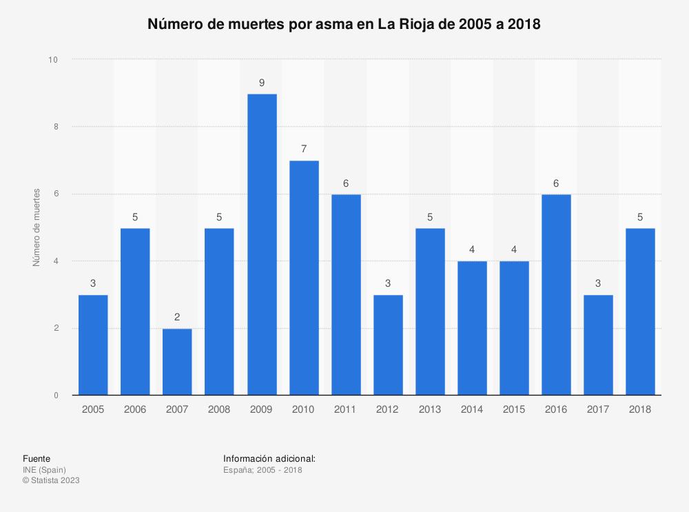 Estadística: Número de muertes por asma en La Rioja de 2005 a 2018 | Statista