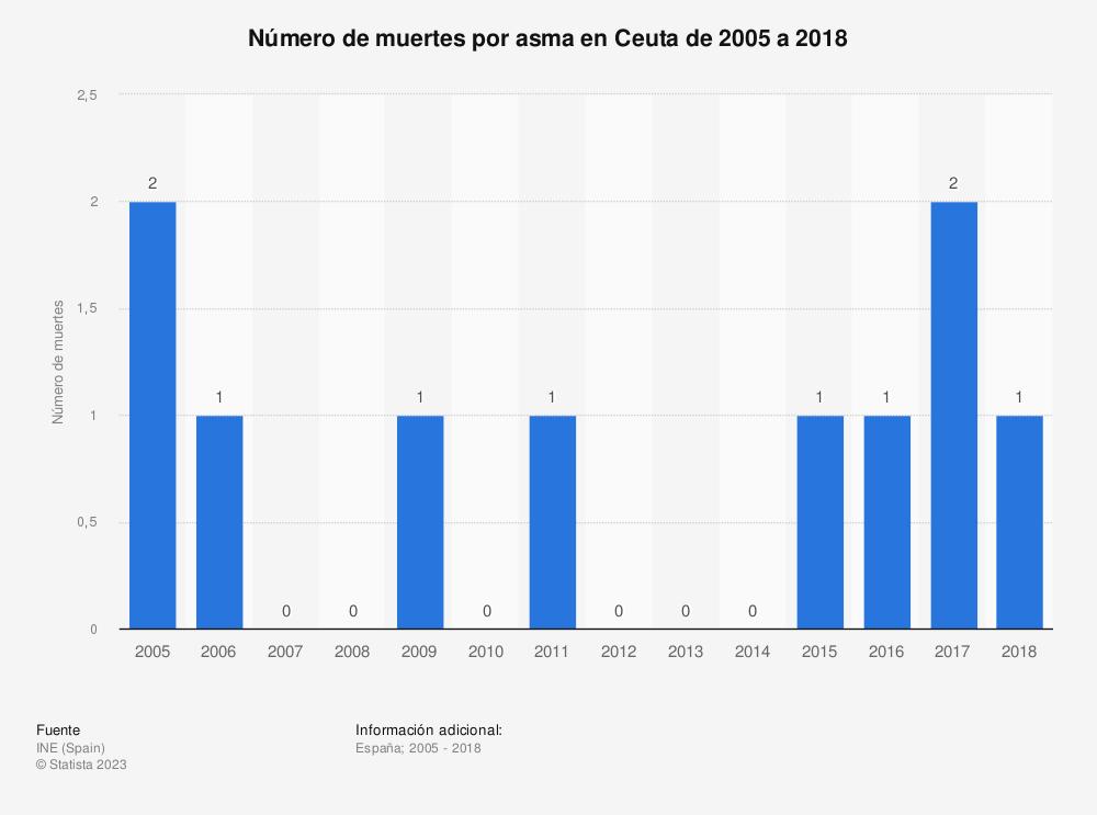 Estadística: Número de muertes por asma en Ceuta de 2005 a 2018 | Statista