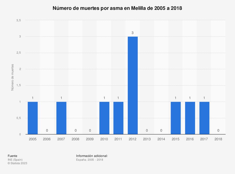 Estadística: Número de muertes por asma en Melilla de 2005 a 2017 | Statista