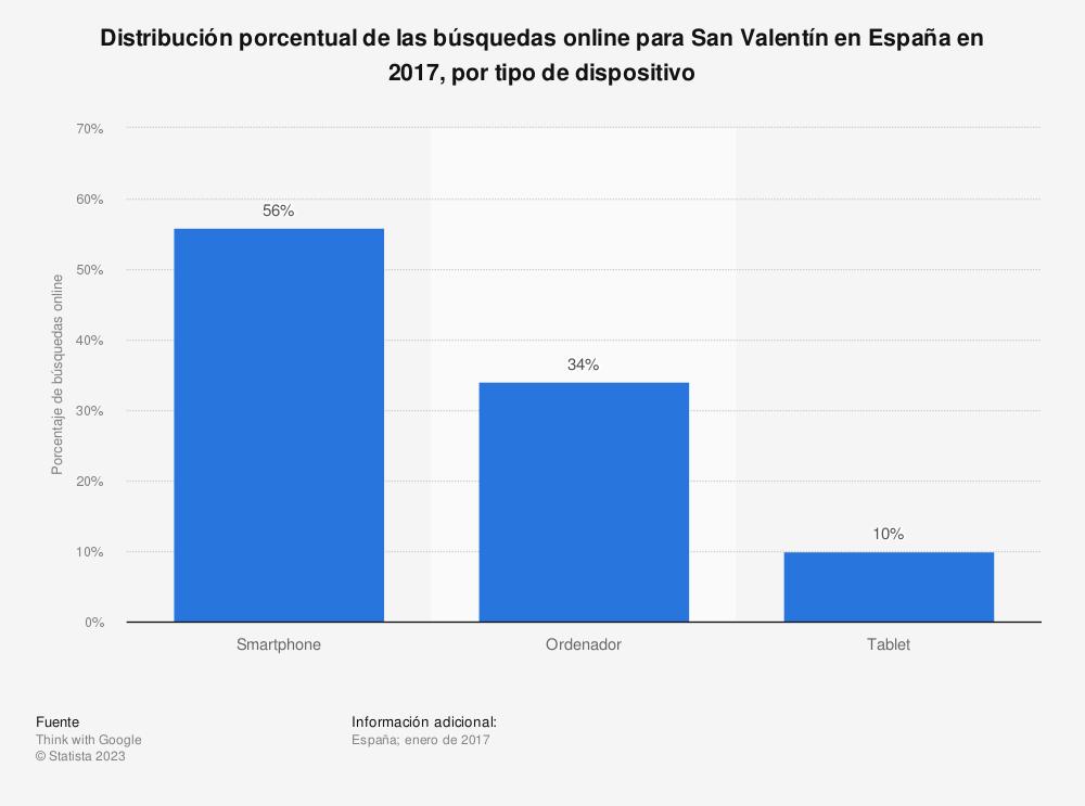Estadística: Distribución porcentual de las búsquedas online para San Valentín en España en 2017, por tipo de dispositivo | Statista