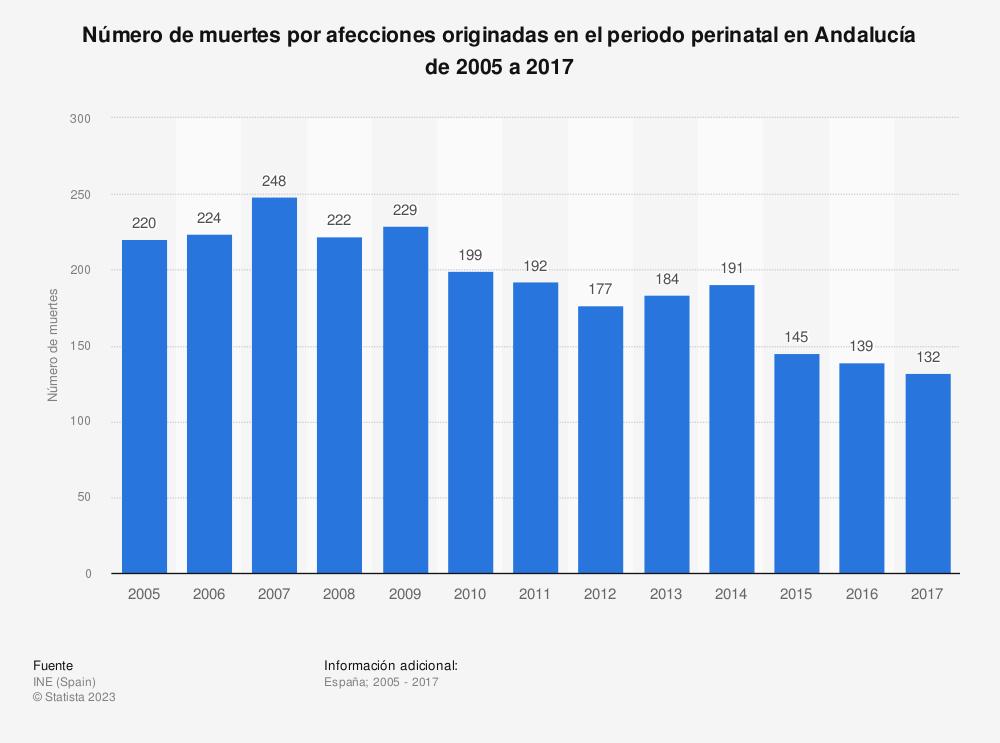 Estadística: Número de muertes por afecciones originadas en el periodo perinatal en Andalucía de 2005 a 2017 | Statista