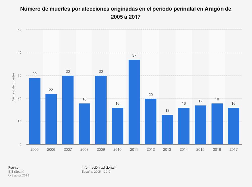 Estadística: Número de muertes por afecciones originadas en el periodo perinatal en Aragón de 2005 a 2017 | Statista