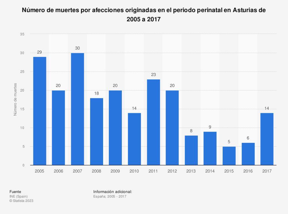 Estadística: Número de muertes por afecciones originadas en el periodo perinatal en Asturias de 2005 a 2017 | Statista