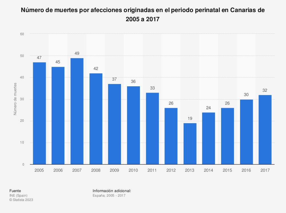 Estadística: Número de muertes por afecciones originadas en el periodo perinatal en Canarias de 2005 a 2017 | Statista